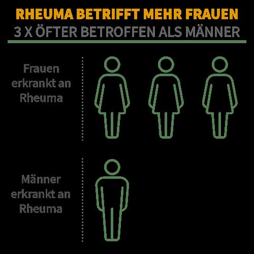 Frauen sind 3x häufiger betroffen von Rheuma