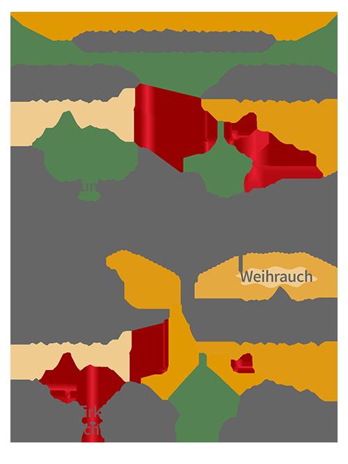 Wirkung von Schmerzmittel und Weihrauch bei Entzündungen