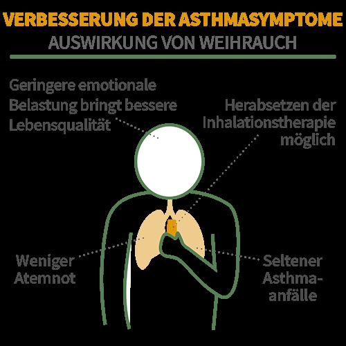Asthma-Symptome werden durch Weihrauch gelindert