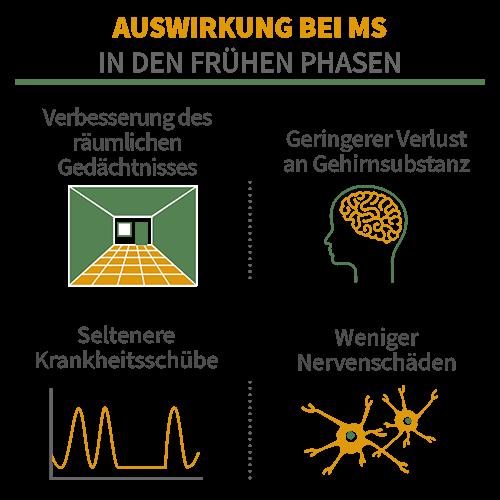 Auswirkung von Weihrauch bei MS