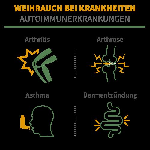Weihrauch unterstützt bei Arthritis, Arthrose, Asthma und Darmentzündungen
