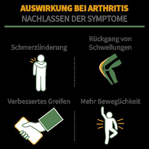 Auswirkungen von Weihrauch auf Arthritis